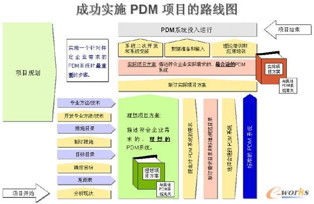 祈教授还重点讲述实施PDM项目中最为重要的专业方法和技术,包括如何定义数据模型、编码系统设计、流程优化、并行工程、变型技术和接口技术等。因为内容太多,本文不详述。 五、PDM/PLM 成熟度模型 实施PDM项目前首先要对企业技术信息化应用现状进行评估,明确项目实施的目标,分析企业差距,才能有的放矢地提出符合企业实际需求的理想的PDM系统。 企业PDM实施现状和软件企业过程成熟度模型(CMM)类似,可分为四阶段成熟度模型,分别为传统期、唤醒期、适应期和现代期。每阶段具备相应的特点,针对处于不同阶段成熟度的
