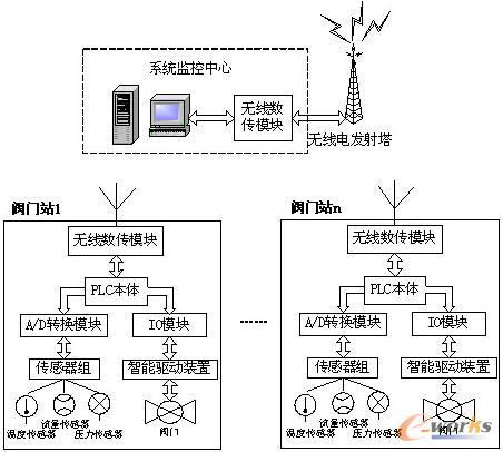 plc在阀门远程监控系统中的应用