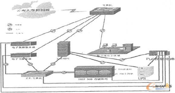 基于plc的服务器机房电源控制系统拓扑图(以云南大学图书馆san