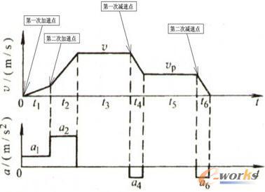 西门子标准变频器在高炉卷扬上料系统中的应用