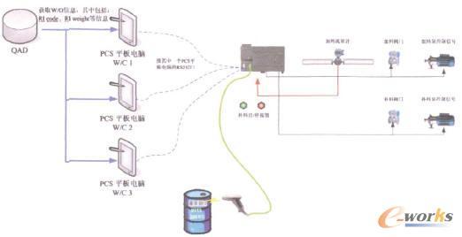 制造执行系统(mes)体系结构