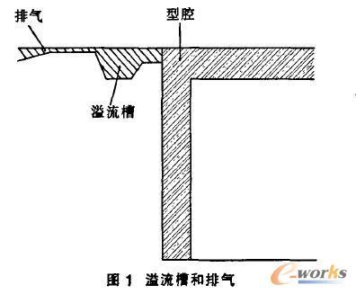 铝合金压铸件质量与模具设计的关系_模具设计平面设计资格图片