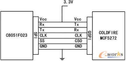多串口转换网关在嵌入式系统中的实现