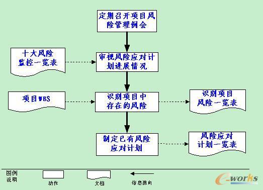 项目风险管理应用(连载三)