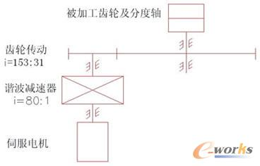 图4 机械传动机构示意图 分度伺服电机选型 609拉齿机数控改造过程中,由于受原有尺寸结构的限制,分度传动装置在设计过程中应力求紧凑,其结构示意图如图4所示,采用两级减速传动(谐波减速器和齿轮传动)。 由于该传动装置在分度时属于空运转,伺服电机的输出功率用于克服摩擦阻力及使输出轴在规定的时间内转过规定的角度。又由于被加工齿轮及分度轴的直径和轴向尺寸较大,因此在伺服电机选型时,以被加工零件及分度轴为一整体作为研究对象。609拉齿机技术参数如下: 机床主轴(精切刀盘)的转速n