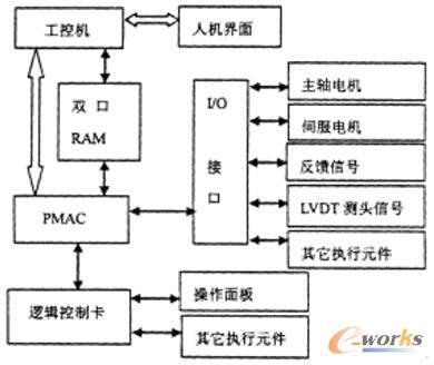 pmac数控电路图