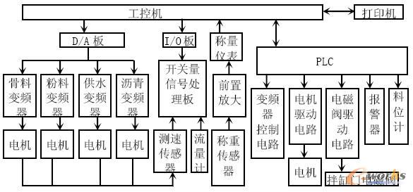 图2 控制系统结构图 3.1 工控机和PLC 为保证可靠性,系统采用研华工控机作为上位机。工控机采用标准配置且内装光电隔离型8 路D/A板卡和I/O适配卡。PLC采用三菱FX2N 系列,通过RS-232接口与上位机通信。 3.2 变频器 变频器用来调节各物料给料电机转速,控制每种物料的流量,完成物料的配比。一般变频器具有面板数字控制和端子电压(或电流)控制多种控制方式。本设备配料系统选用三菱FR-A500变频器,其面板数字控制用于调试过程或手动调节,在自动控制工作模式时,采用端子电流控制方式。可选用具有