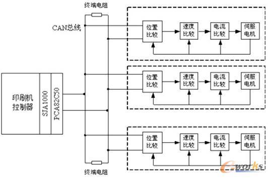 基于can总线的多伺服电机同步控制