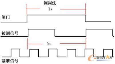 示波器单功能替代解决方案