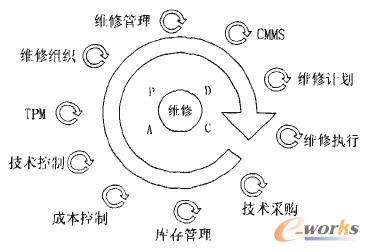 维修管理变革过程的pdca