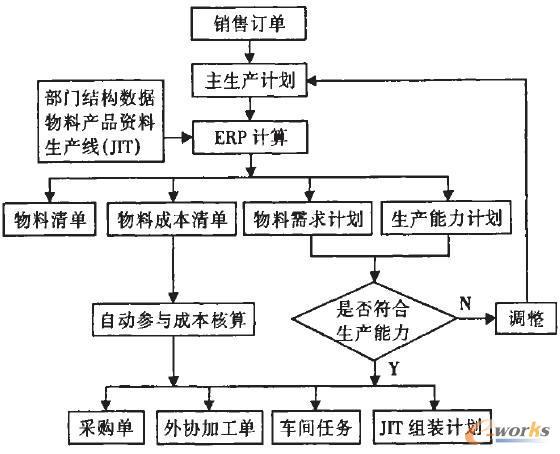 ERP系统在制造企业生产管理流程中的研究