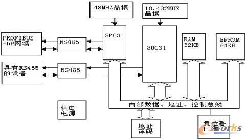 在处理器接口电路中80c31通过p0口和p2口扩展外部存储器,将spc3内部的