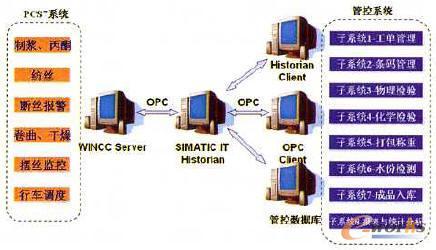 丝束管控一体化系统_mes_管理信息化_文库_e-works业