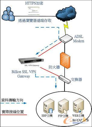 vpn network A virtual private network is a connection method used to add security and  privacy to private and public networks vpns are most often used by corporations  to.