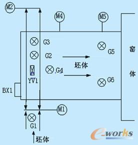 但是由电机m4,m5控制的辊台辊子,由于长期工作在较高的温度环境下,不