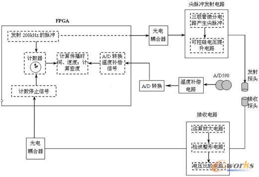 基于fpga的超声波液体密度传感器