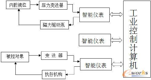 锅炉内胆液位控制系统结构框图