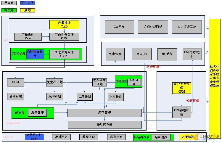 汽车仪表传感器产品信息化系统实施及集成高清图片