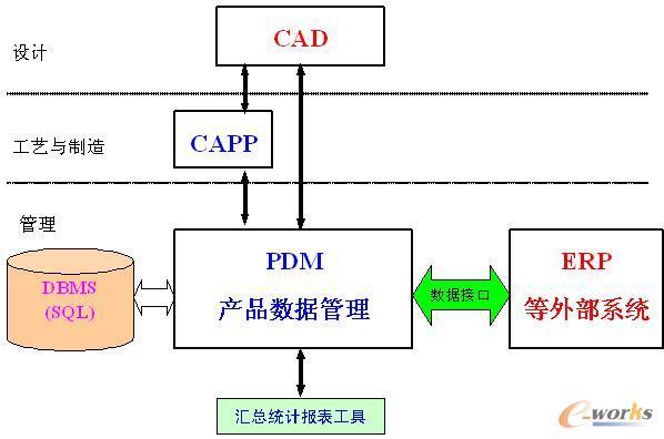 capp/pdm系统助力九通汽车设计研发