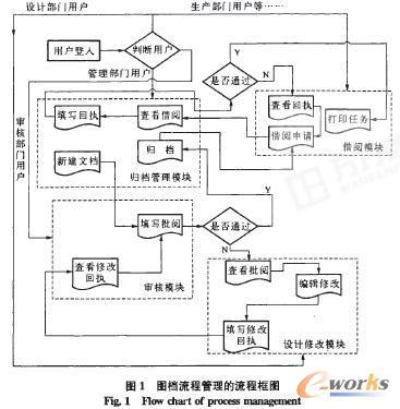 图档的结构是基于产品的结构树组织起来