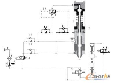 电控换向阀8电磁铁通电,压缩空气进入压紧气缸无杆腔,压紧被连接板件.图片