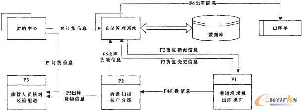 仓库货物出入库流程_仓库成品出入库流程_流程图