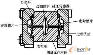 压力传感器在石化行业的应用与国产化探讨