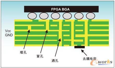 通常,对最终电路板的成败负责的是原理图设计师.