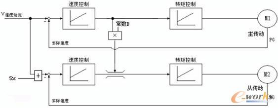 从图7的异步电动机的t型等效电路表示中可以看出,电机除了常规的参数