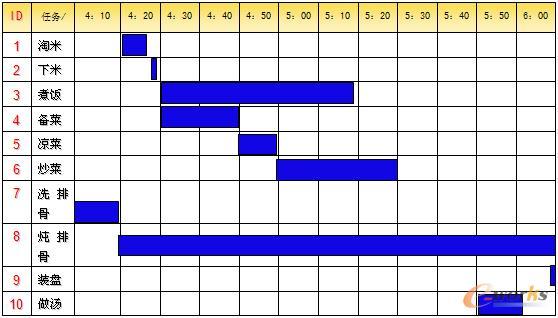 甘特图(见图表7)通常左侧列出活动名称