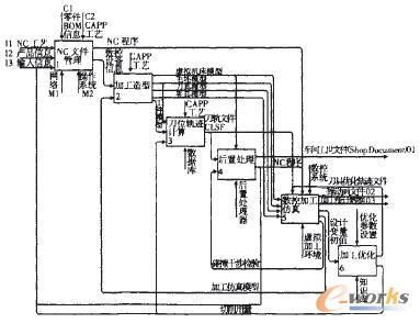 环境 集成/图1 虚拟制造集成环境(MDE/VMS)功能模型