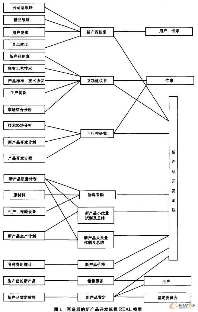打破金字塔状的组织结构,实行扁平化管理.