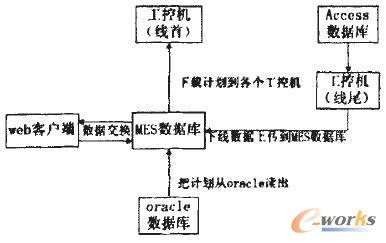 系统业务流程图