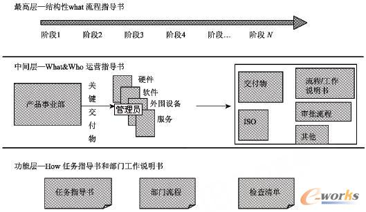 集成产品开发过程在it项目研发管理中的应用