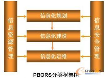 咨询结构框架图