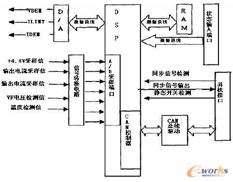 基于dsp使用igbt的逆变器电路图