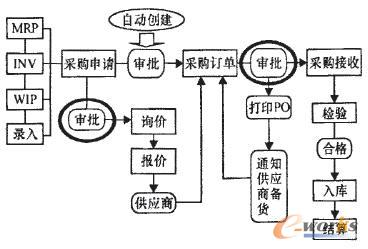 钢铁企业ERP采购系统分析与流程设计