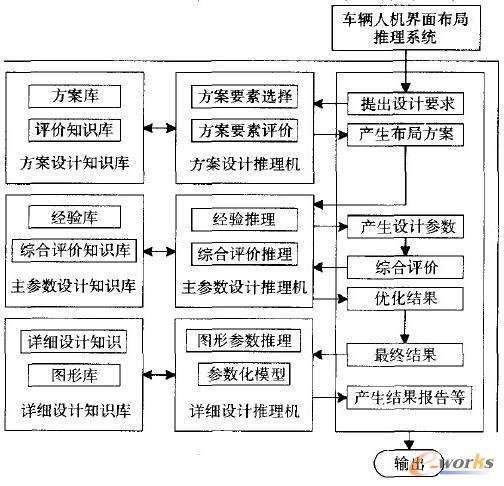 车辆 人机界面布局 优化推理系统研究 人机界面