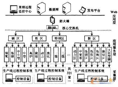 1 双层防火墙防范策略     防火墙是网络安全系统的核心防护措施.