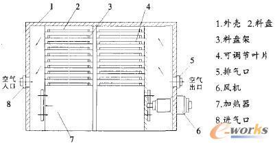 厢式烘干机结构图