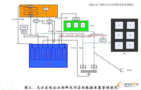 火力发电企业燃料信息化管理新模式研究