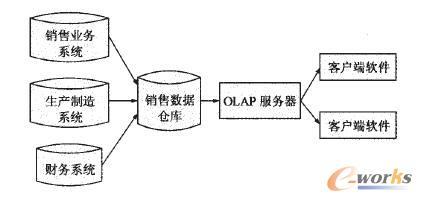 产品竞争结构分析系统框架