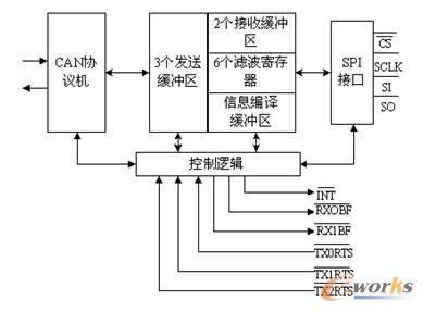 图2 mcp2510内部结构图