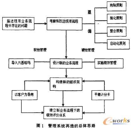 基于六西格玛与绩效管理的第三方物流业务流程重组
