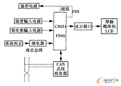 总线智能仪表温度控制系统的设计