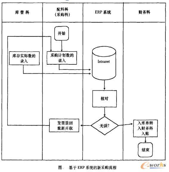 基于erp环境的采购付款流程重组探析流程管