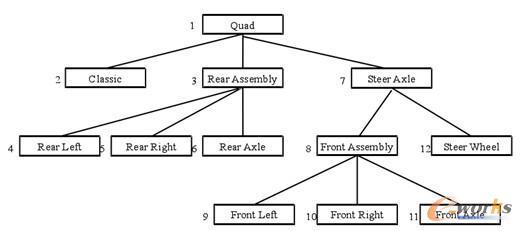 对象结构树是根据对象结构图动态产生的,当3dxml