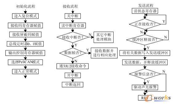 (1)以太网接口A 以太网接口A可选用符合IEEE802.3协议的10Base-T通用接口芯片,如 UM9003、RTL8019等,完成与以太网在物理层和数据链路层的连接。使用 RJ-45插口,可以直接挂接到以太网上。 (2)微处理器 微处理器负责对以太网接口A芯片和CAN接口B芯片进行控制。微处理器内驻有TCP/IP通信协议和CAN协议,完成以太网协议和CAN总线协议转换,实现接口A和接口B通信数据的透明传输。 由于CAN总线传输的数据量不大,数据传输速率不高,远小于以太网的数据传输速率,所以在以太网