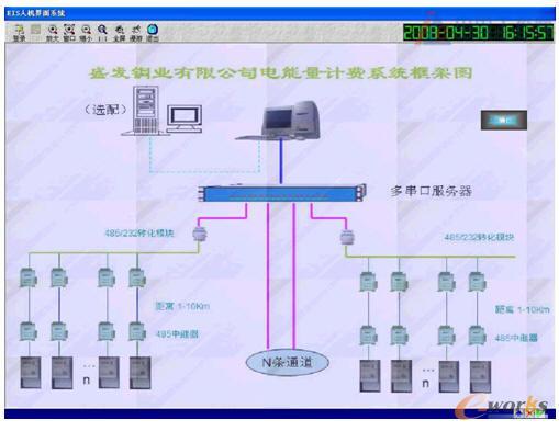 五、EIS电能质量监控管理信息系统 EIS电能质量监控管理信息系统给企业生产带来经济效益主要表现为以下几个方面: 1、通过有效滤波可以防止电压畸变,提高用电质量,同时提高设备使用寿命。 2、通过在线无功补偿可以提高功率因数,满足供电公司考核效率指标,同时减少线路损耗,节约电能消耗。 3、通过在线监测可以及时清楚了解所有设备供电状况,及早发现设备隐患和电能损耗定位,提高供电效率。 4、通过报表统计峰、平、谷电能使用情况,可以合理分布电能使用时间,错开用电高峰,节省电力开支。 5、通过报表可以考核各个车间、各