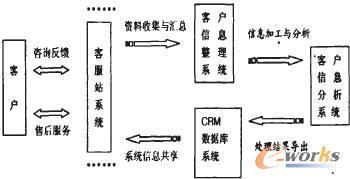 现代物流企业CRM的应用以及方案建设_CRM
